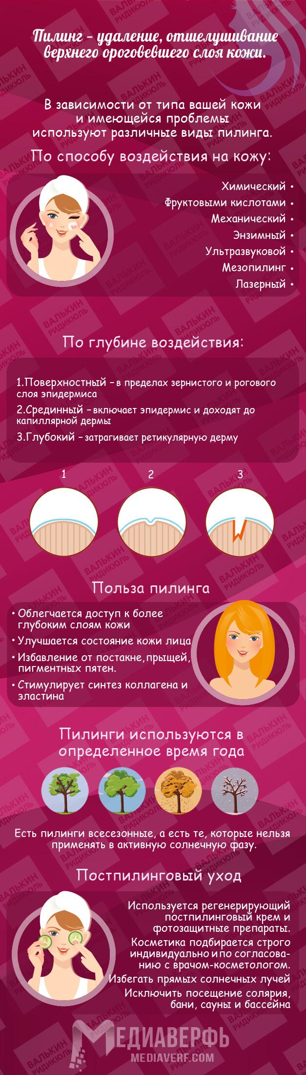 Пилинг Инфографика